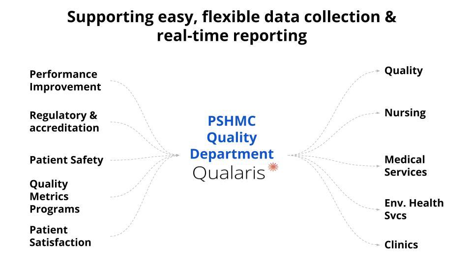 PSHMC Quality Department