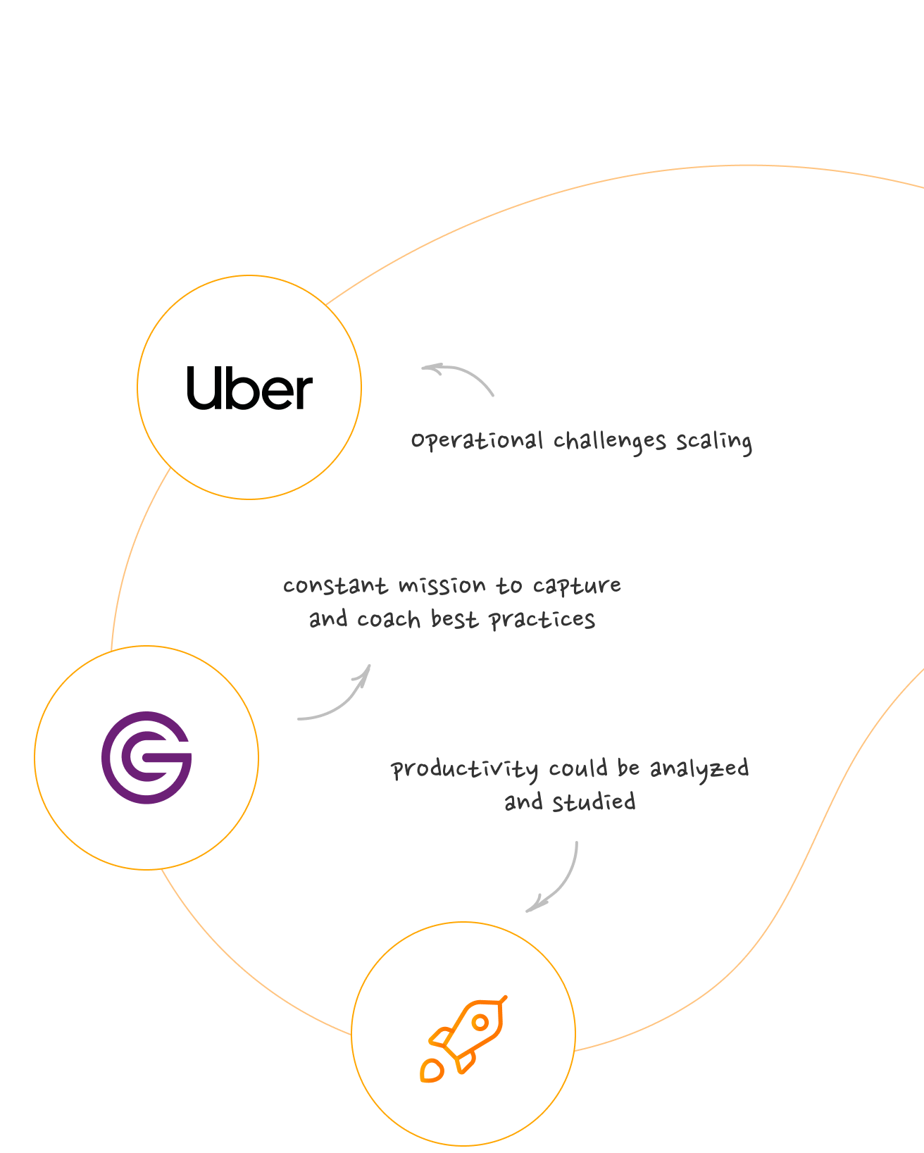 Uber Logo: operational challenges scaling General Catalyst Logo: constant mission to capture and coach best practices Rocket: productivity could be analyzed and studied
