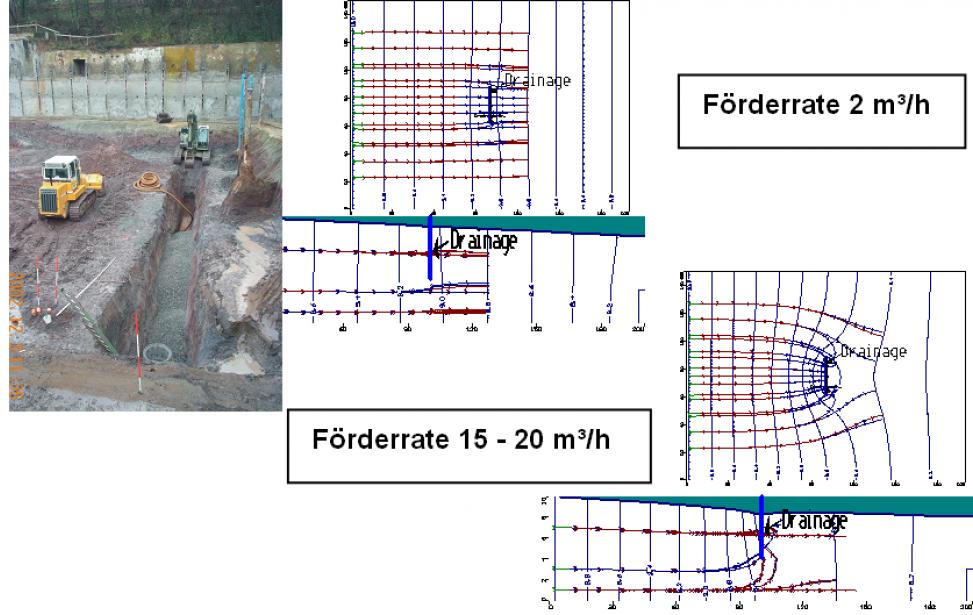 Überprüfung und Modellierung von Vertikaldrainagen