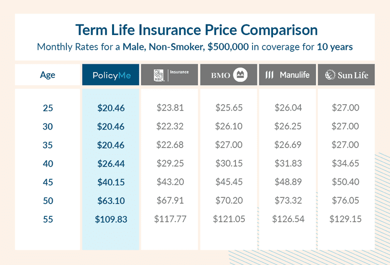 chart comparing term life insurance quotes offered by PolcyMe and it's competitors for different ages