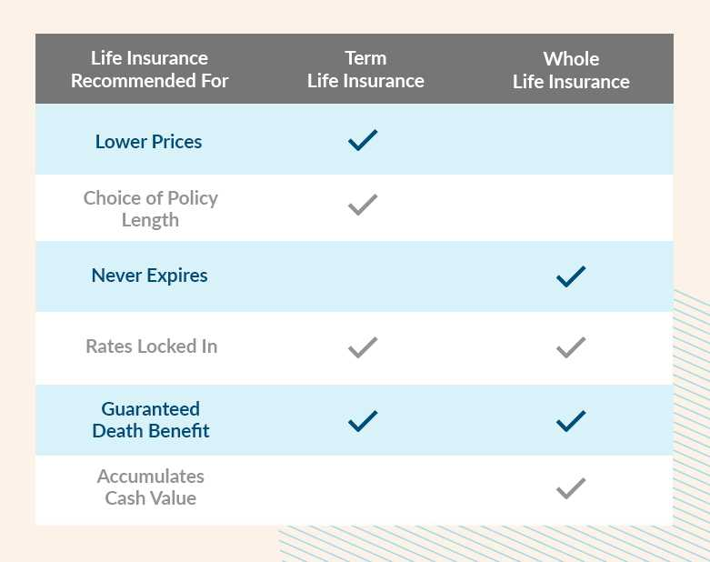 A chart comparing and contrasting Term vs Whole Life insurance