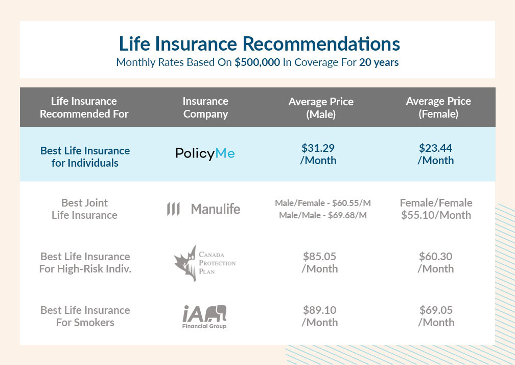 Life insurance recommendations
