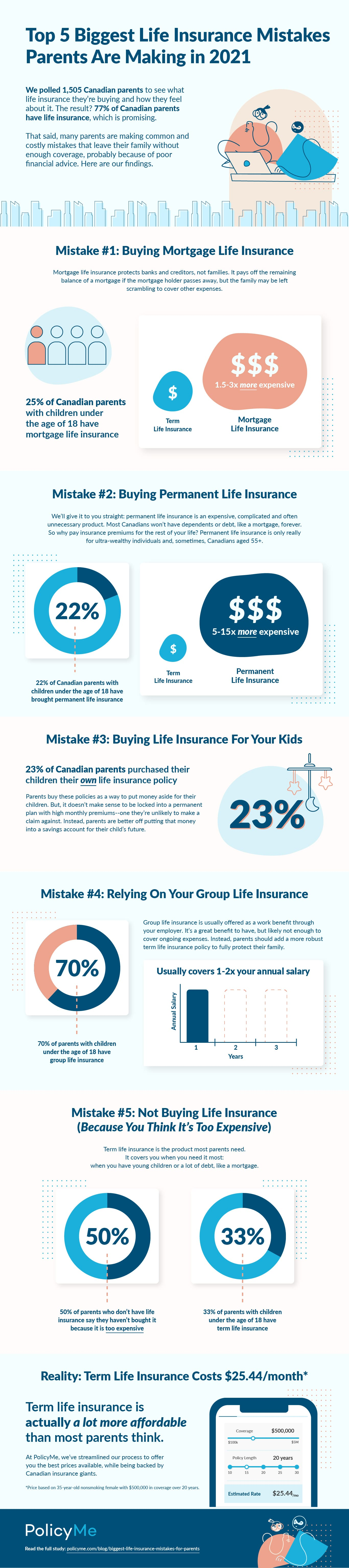 Infographic on the 5 biggest life insurance mistakes for parents in 2021