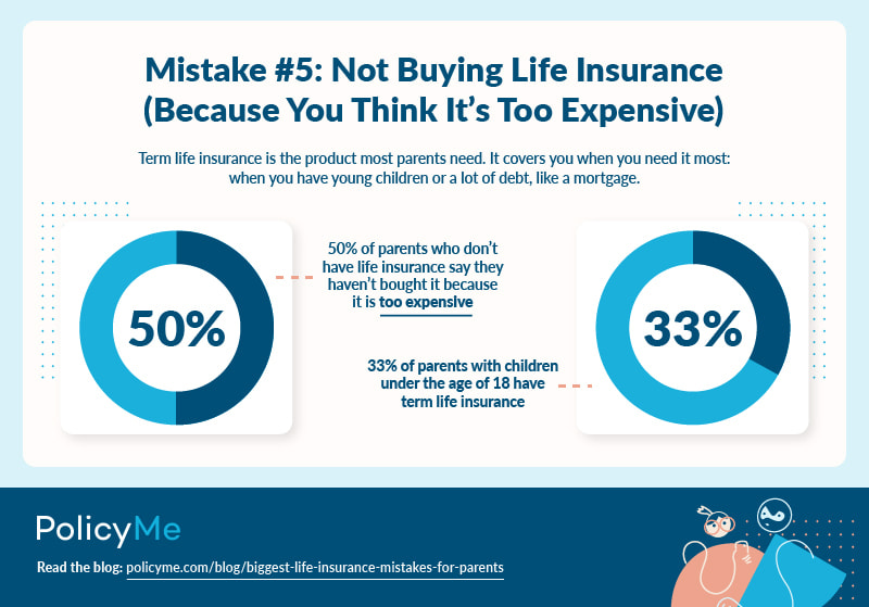 Mistake Number 5: Not Buying Life Insurance Because You Think It's Too Expensive infographic for article on the biggest life insurance mistakes for parents
