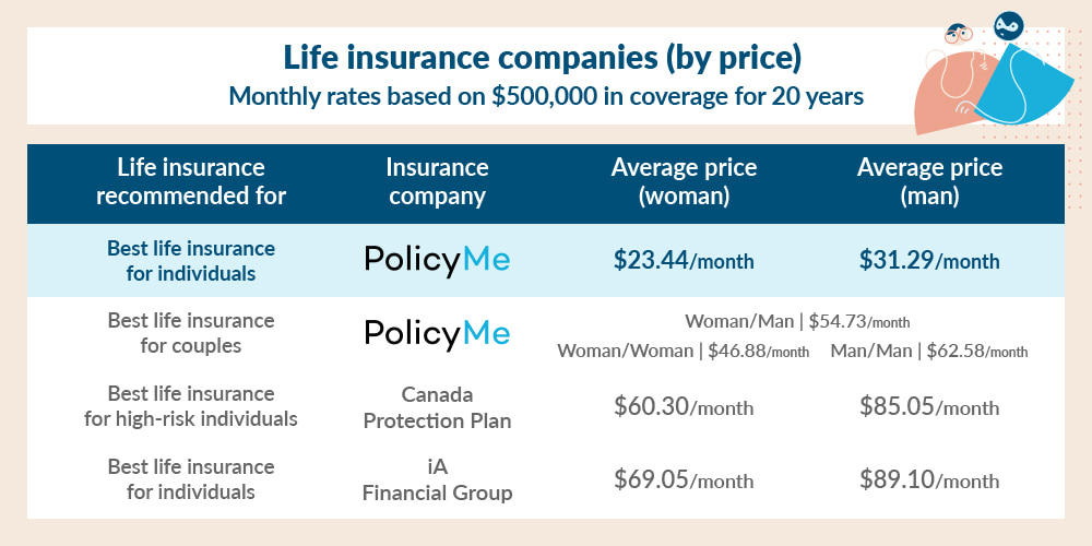 Life insurance compies by price comparison table which states that PolicyMe is the best life insurance for individuals (for page on Life Insurance Reviews)