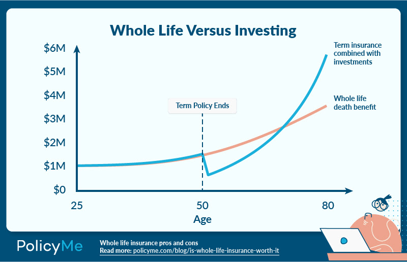 Chart detailing whole life insurance versus investing for article about whole life insurance Canada