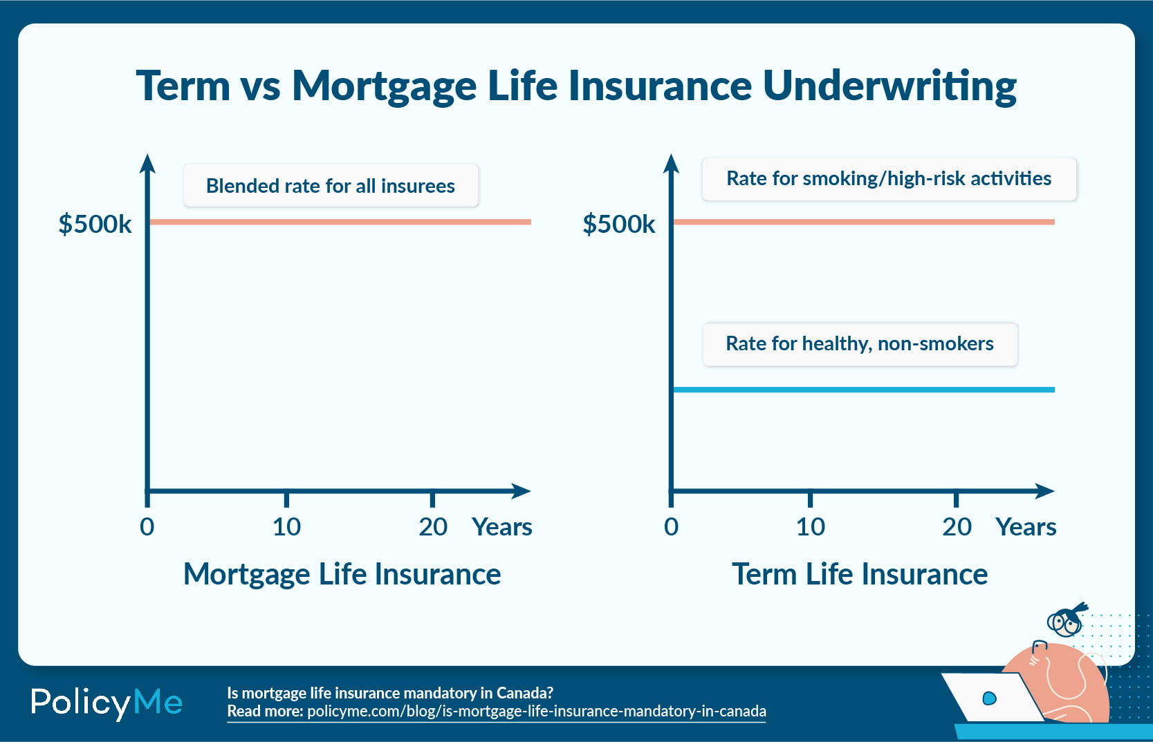 Chart outlining Term vs. Mortgage Life Insurance Underwriting for smokers vs. on smokers