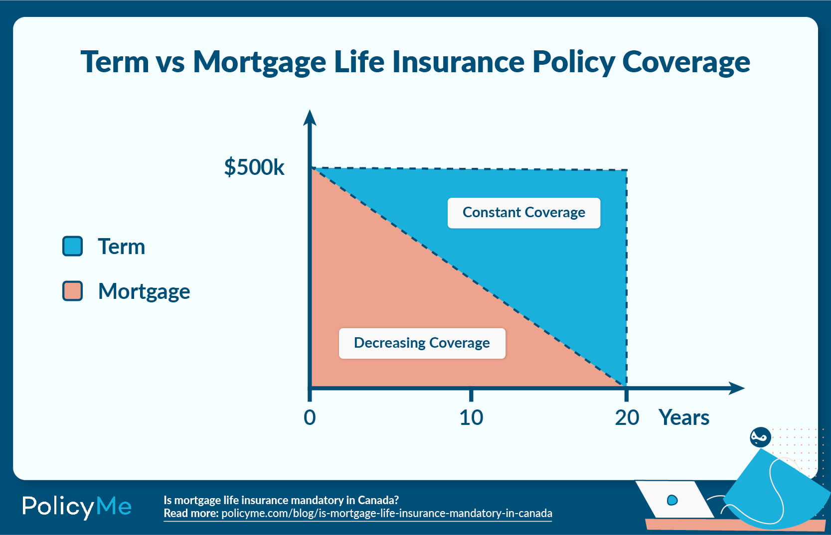 Is mortgage Life Insurance Mandatory in Canada?: Chart detailing term vs mortgage life insurance policy coverage