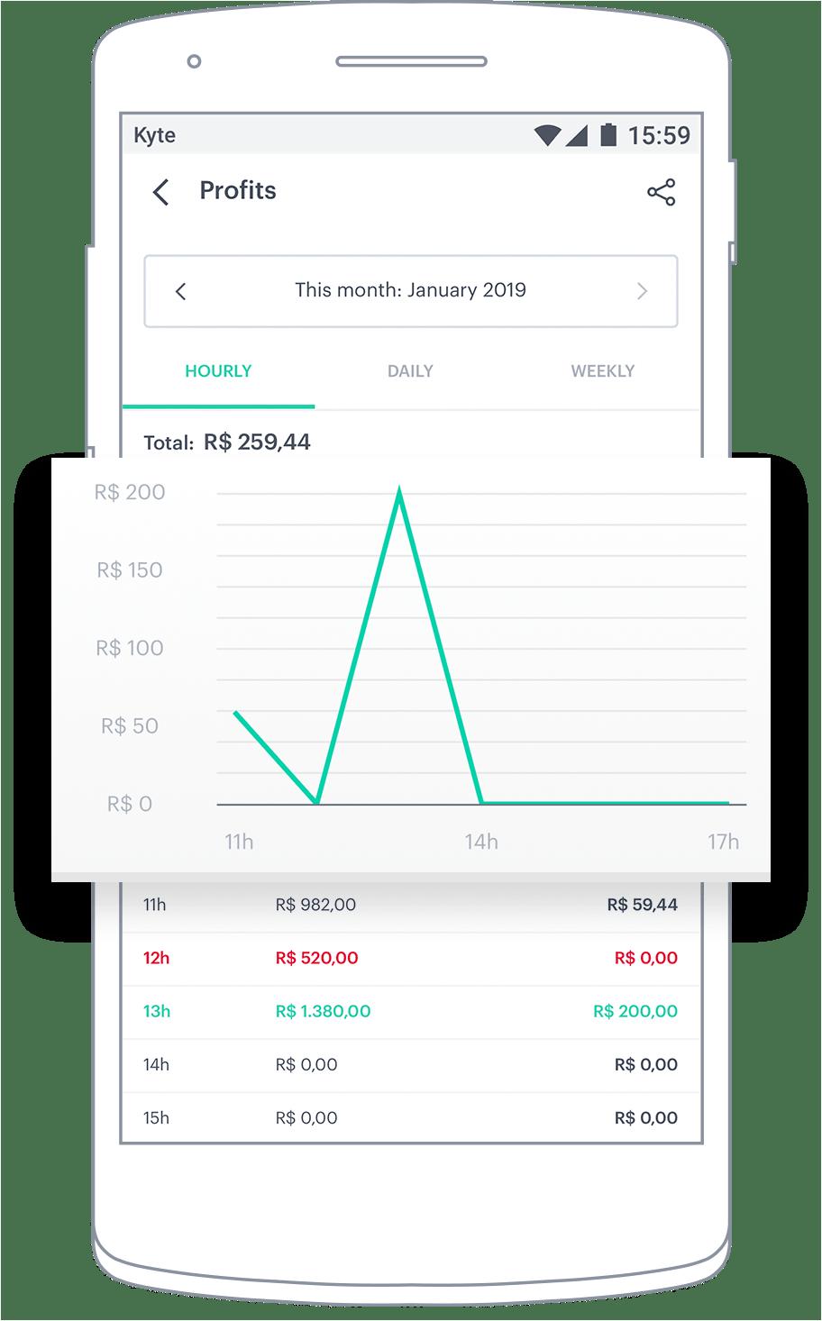 Profit Reports