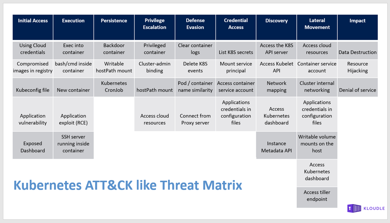 Microsoft Kubernetes Threat Matrix
