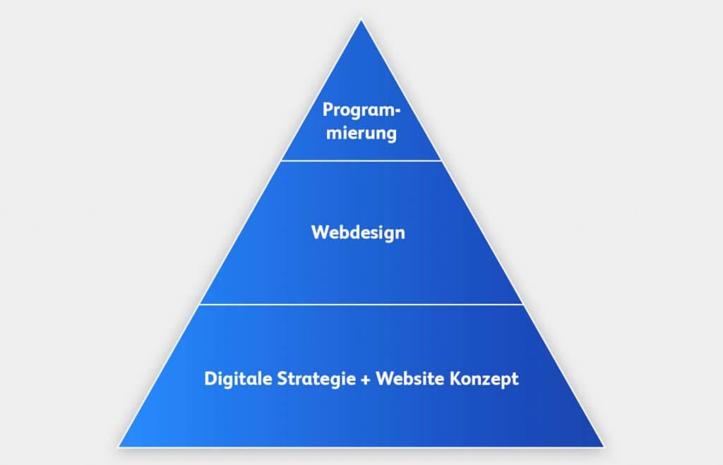 Die drei Säulen erfolgreicher Websites