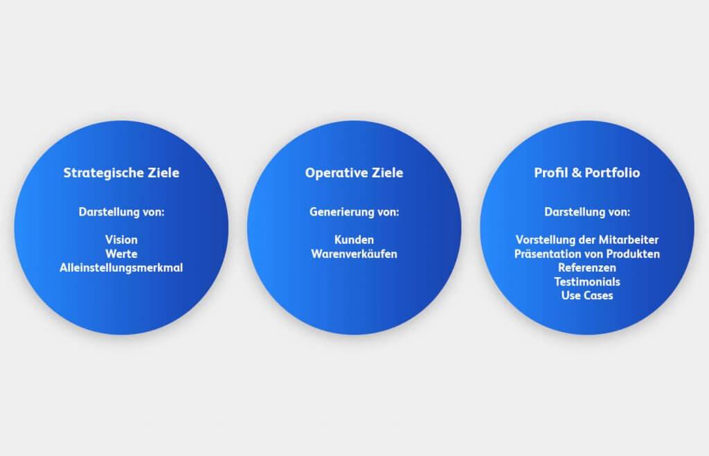 Zielfestlegung in der Website-Konzeption