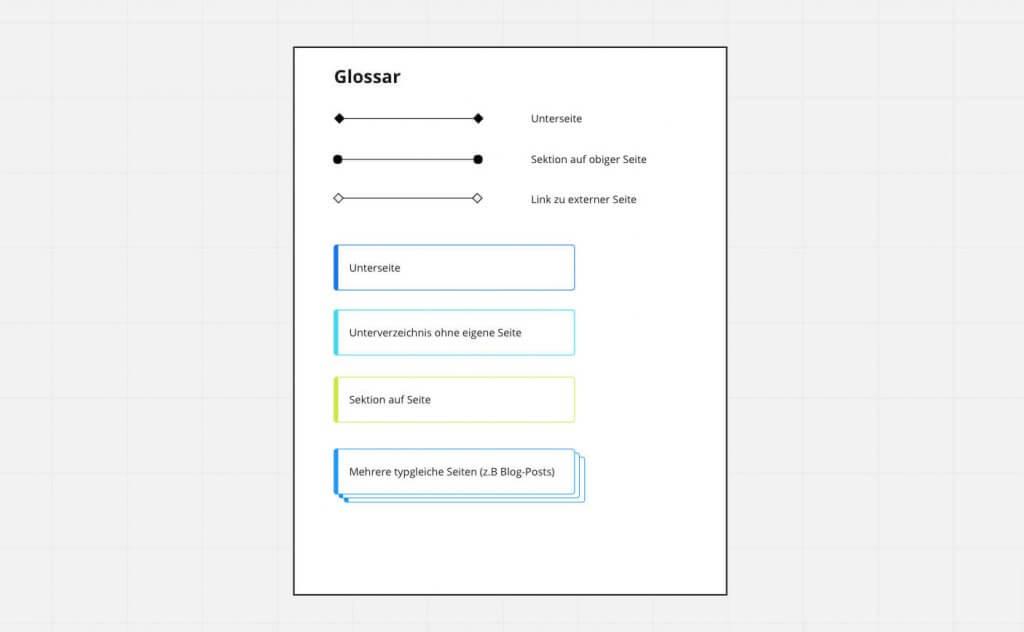 Planung der Website-Struktur