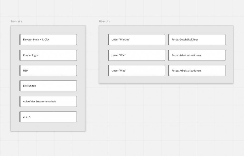 Website Feinstruktur planen