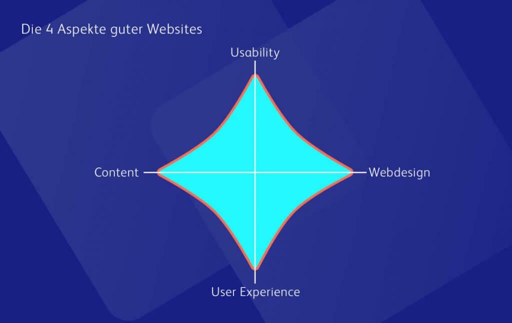 Die vier Aspekte eines guten Webauftritts sind Usability, Content, Webdesign und User Experience