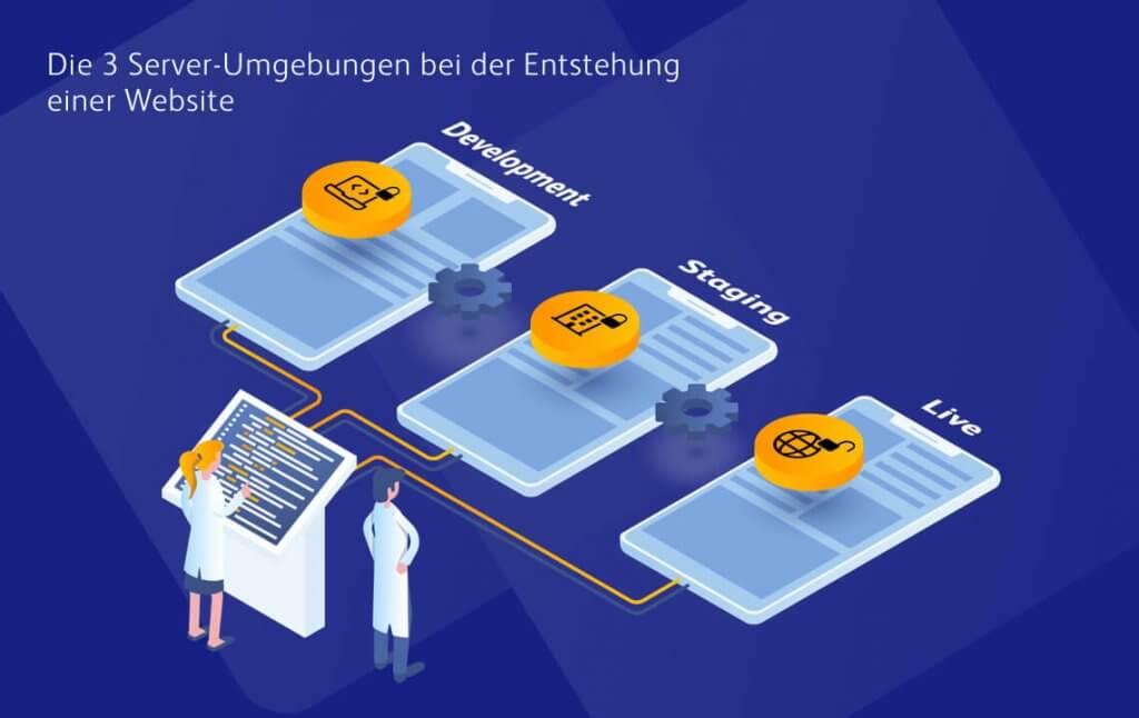 Drei Serverumgebungen bei der Entwicklung von Websites: Development, Staging und Production