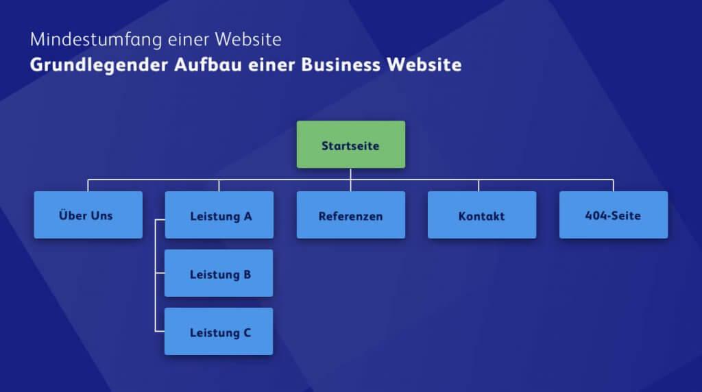 Einfache Struktur einer Homepage für Unternehmen