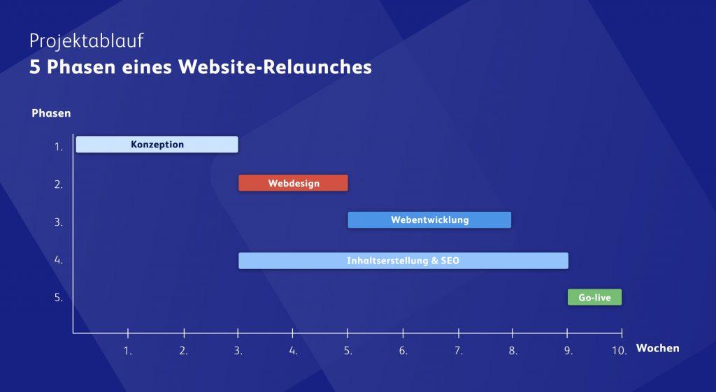 Die 5 Phasen bei der Erstellung einer Homepage
