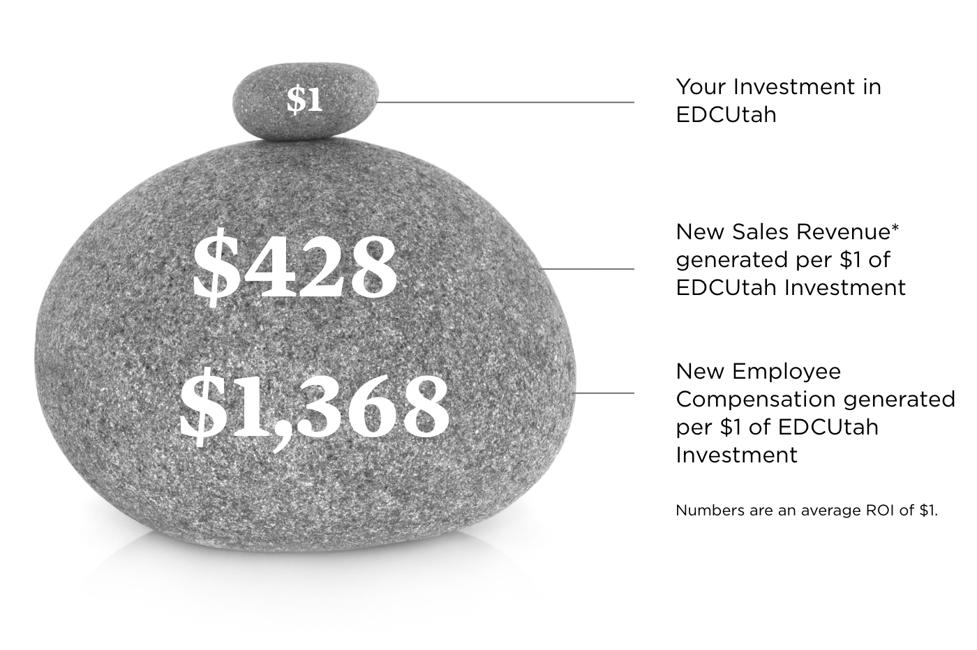 A graphic with two rocks and typography on top. The graphic illustrates that for only one dollar of investment EDCUtah generates new sales revenues of 428 dollars and a new employee compensation of 1,368 dollars.