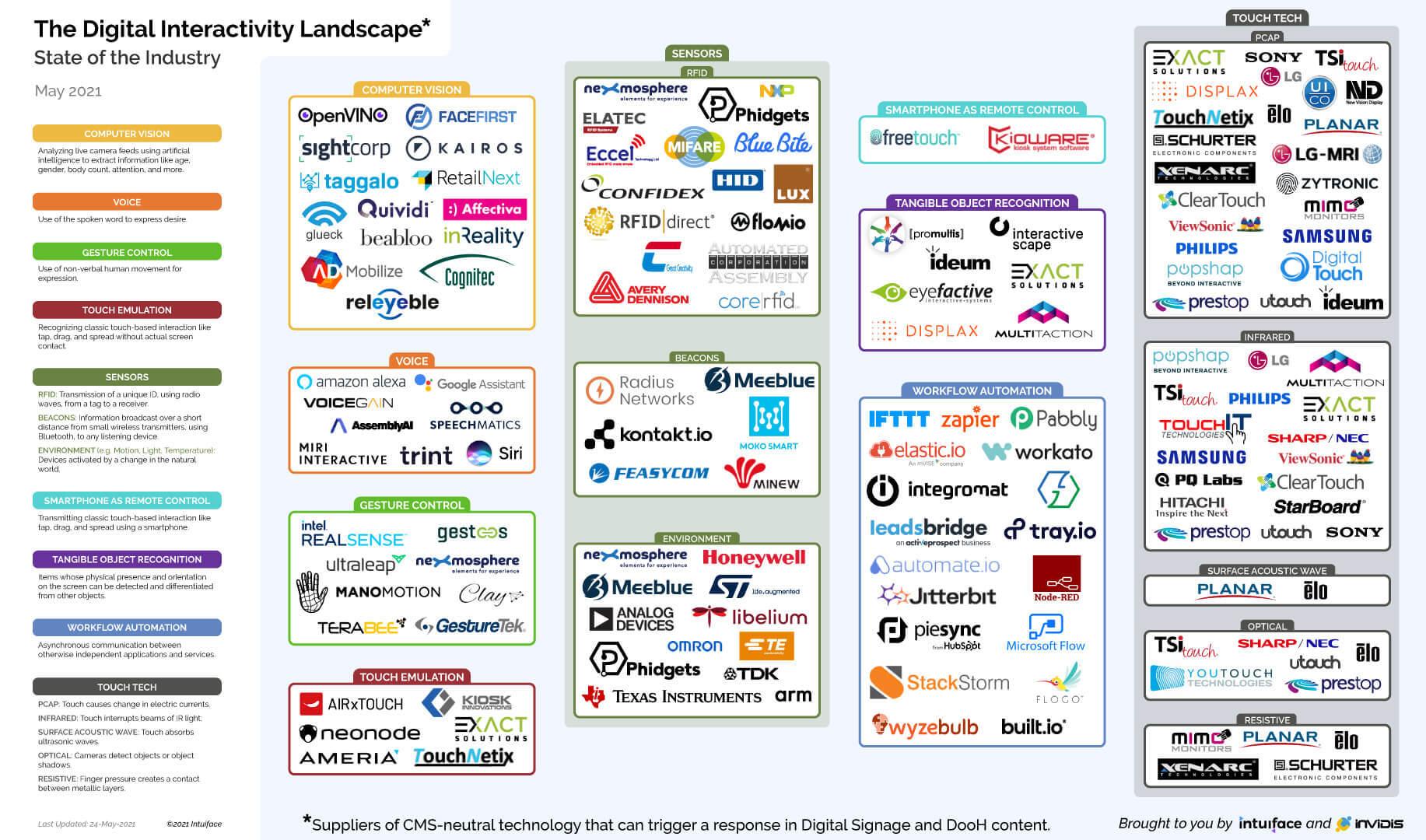 Digital Interactivity Landscape
