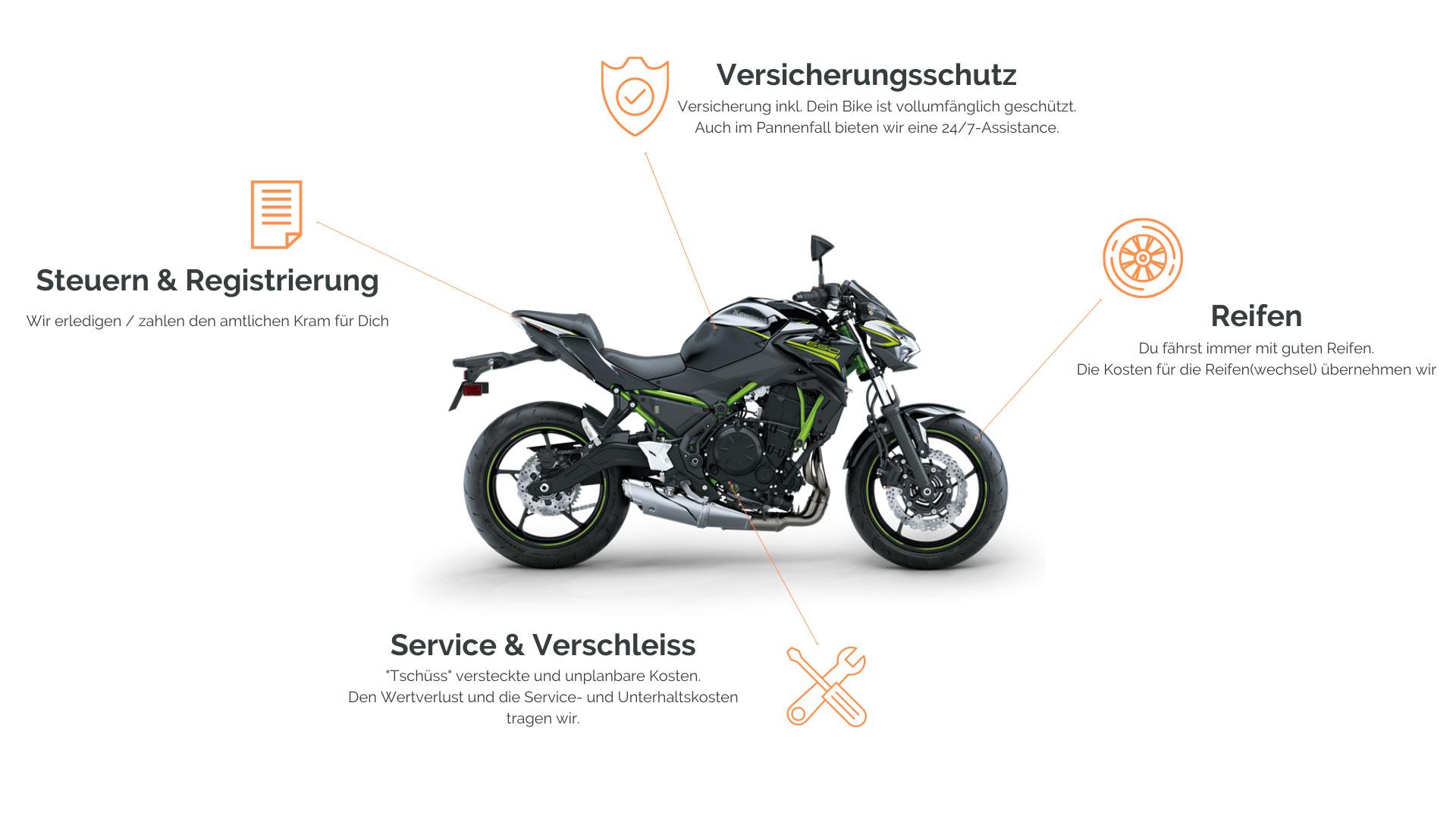 Das Alles-Inklusive-Abo für die Motorrad Miete von Ribe