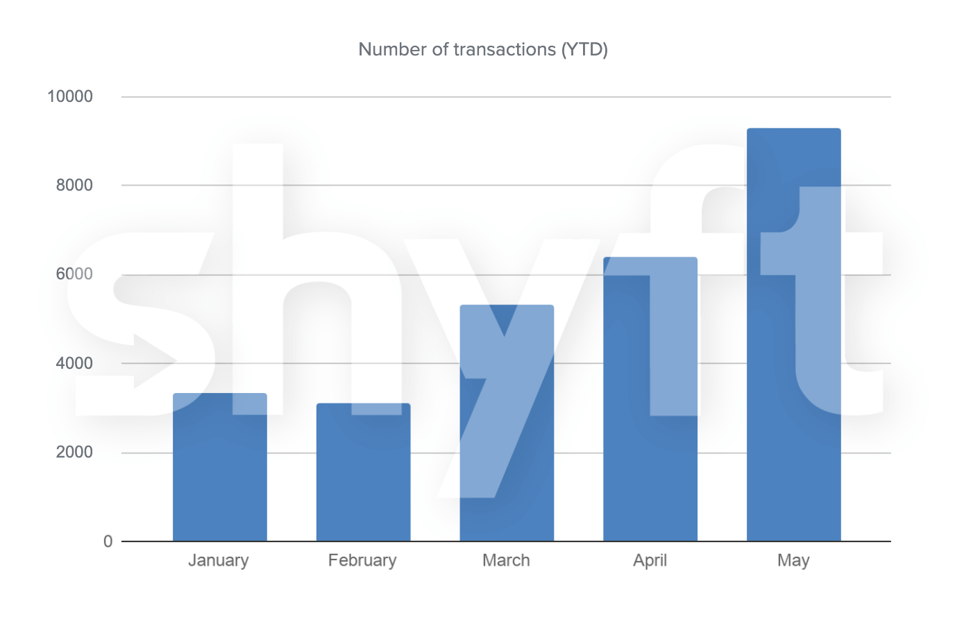 A graphic representation of Shyft's growth and transactions