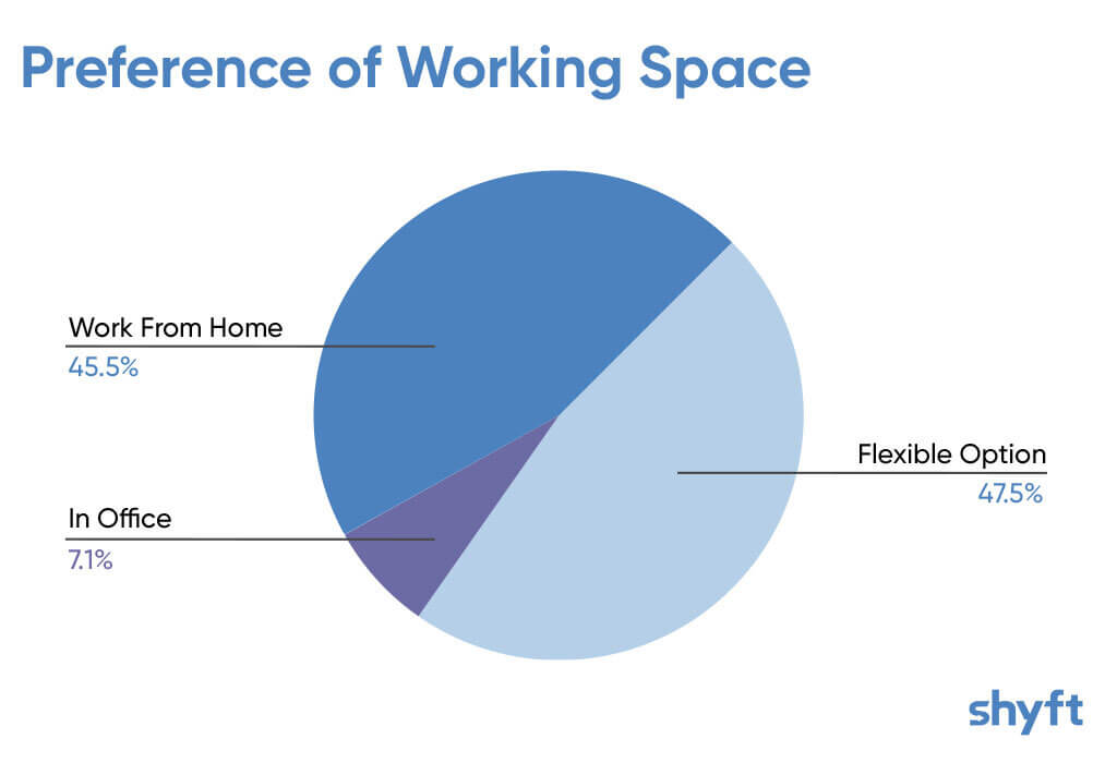 A pie chart showing people's preferences of working space and domination of flexible work option when working remotely