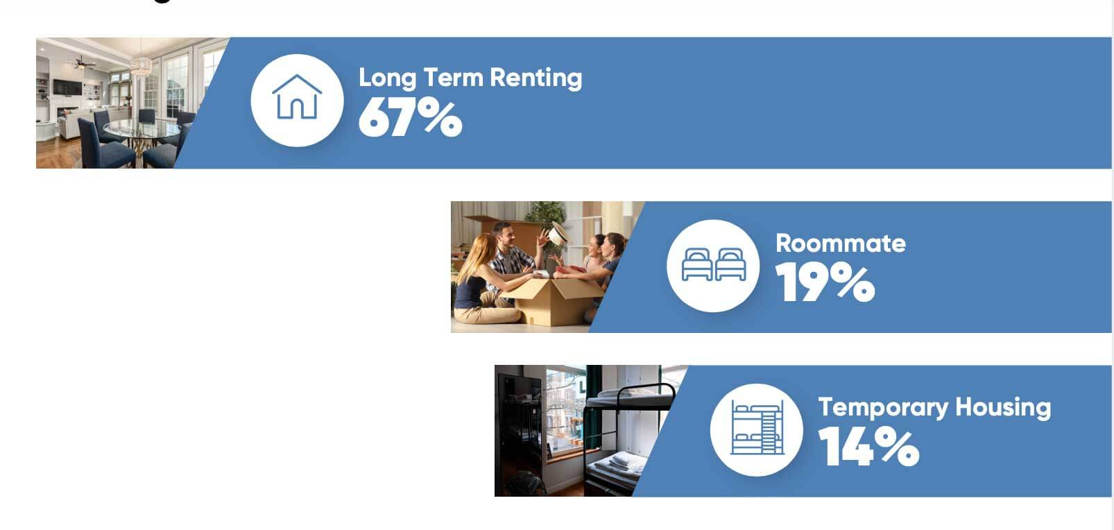A screenshot showing statistics in long term home renting and temporary housing with roommates