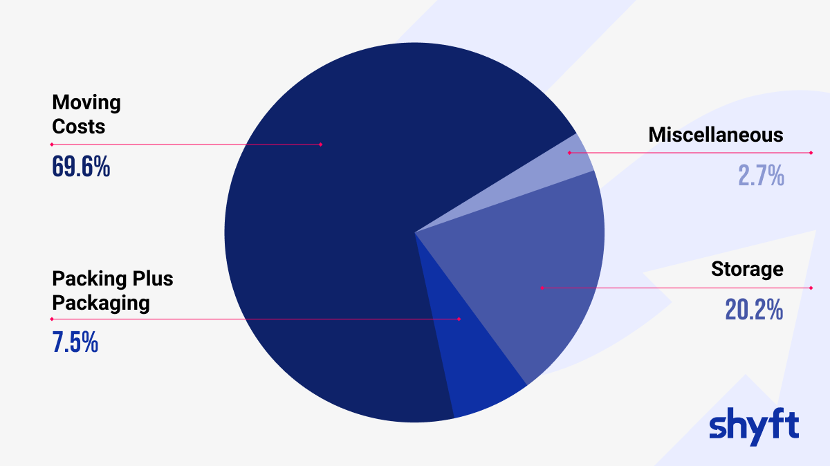 a pie chart showing the cost of moving in percentages in 2020