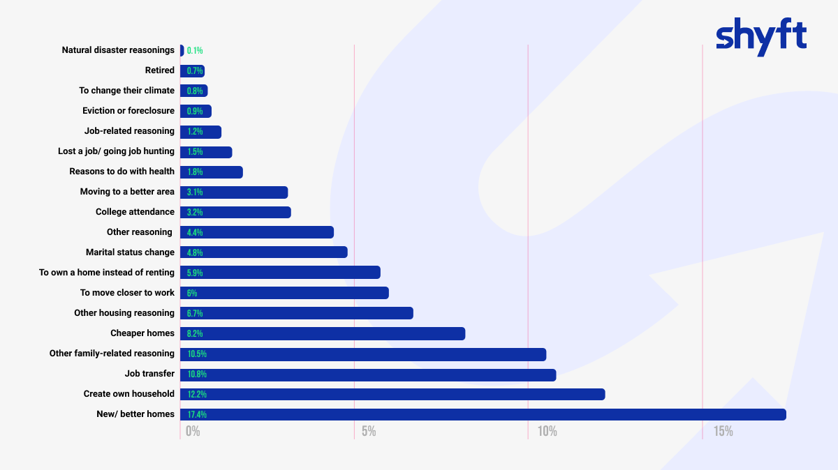 an infographic naming the reasons why people move with percentage of people moving