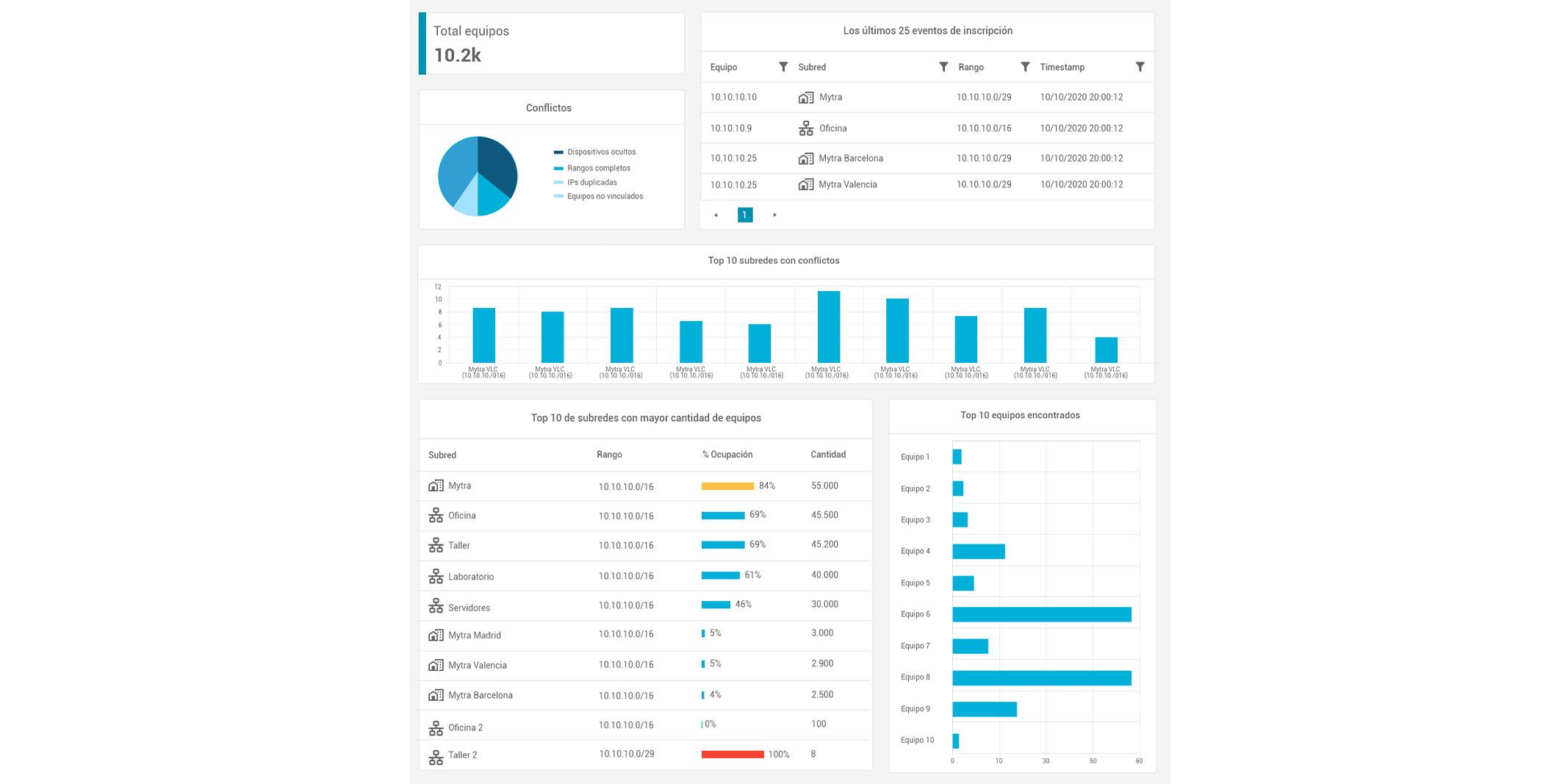 Ejemplo de visualización de datos en una pantalla tipo Dashboard.