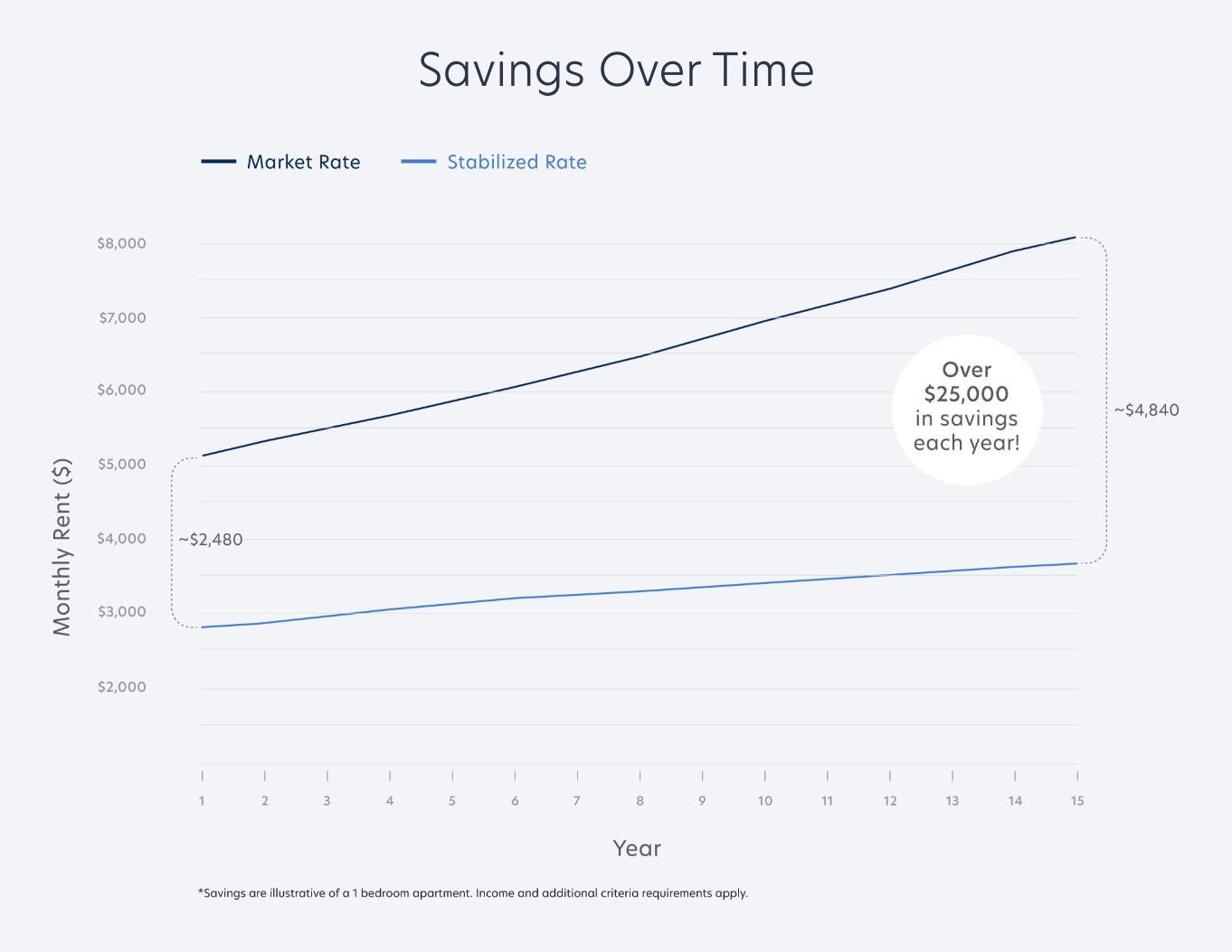 chart going over savings overtime