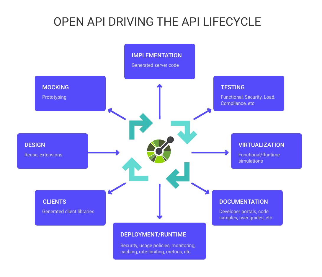 Open API Driving the API Lifecycle