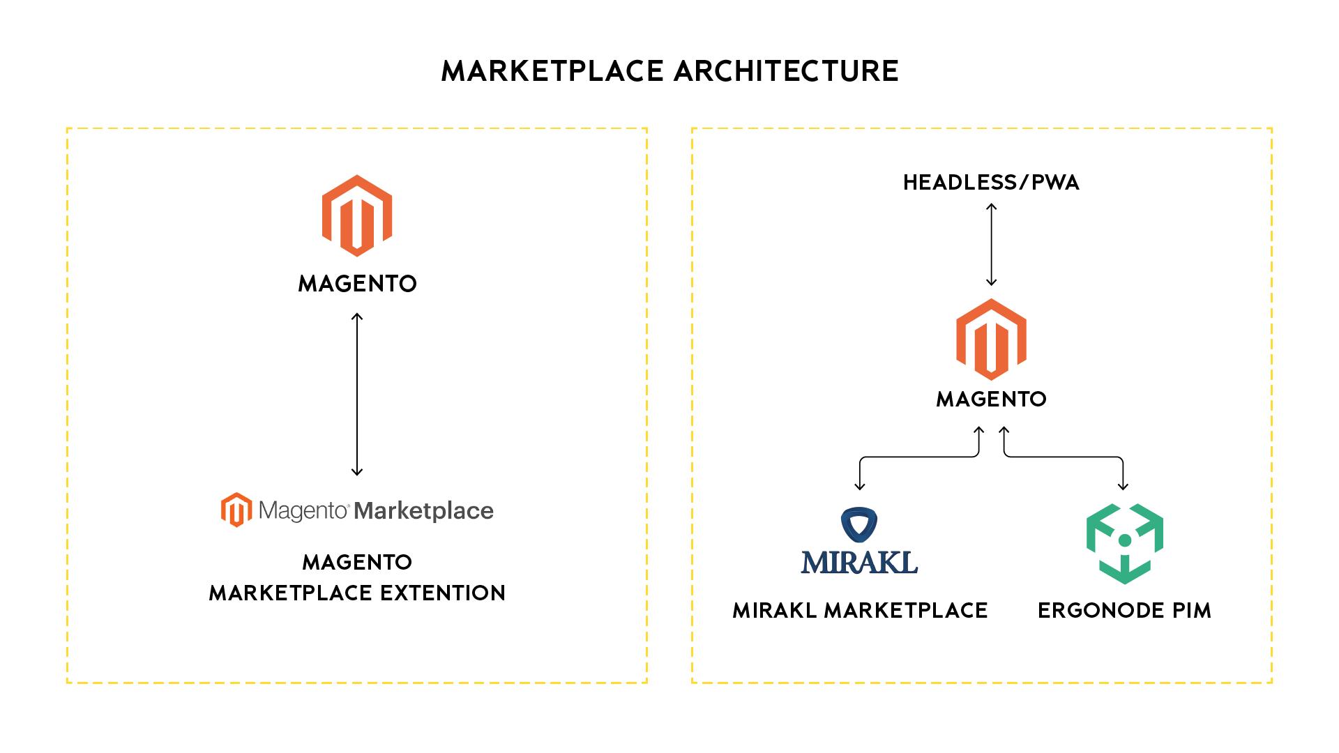 marketplace implementation ecommerce