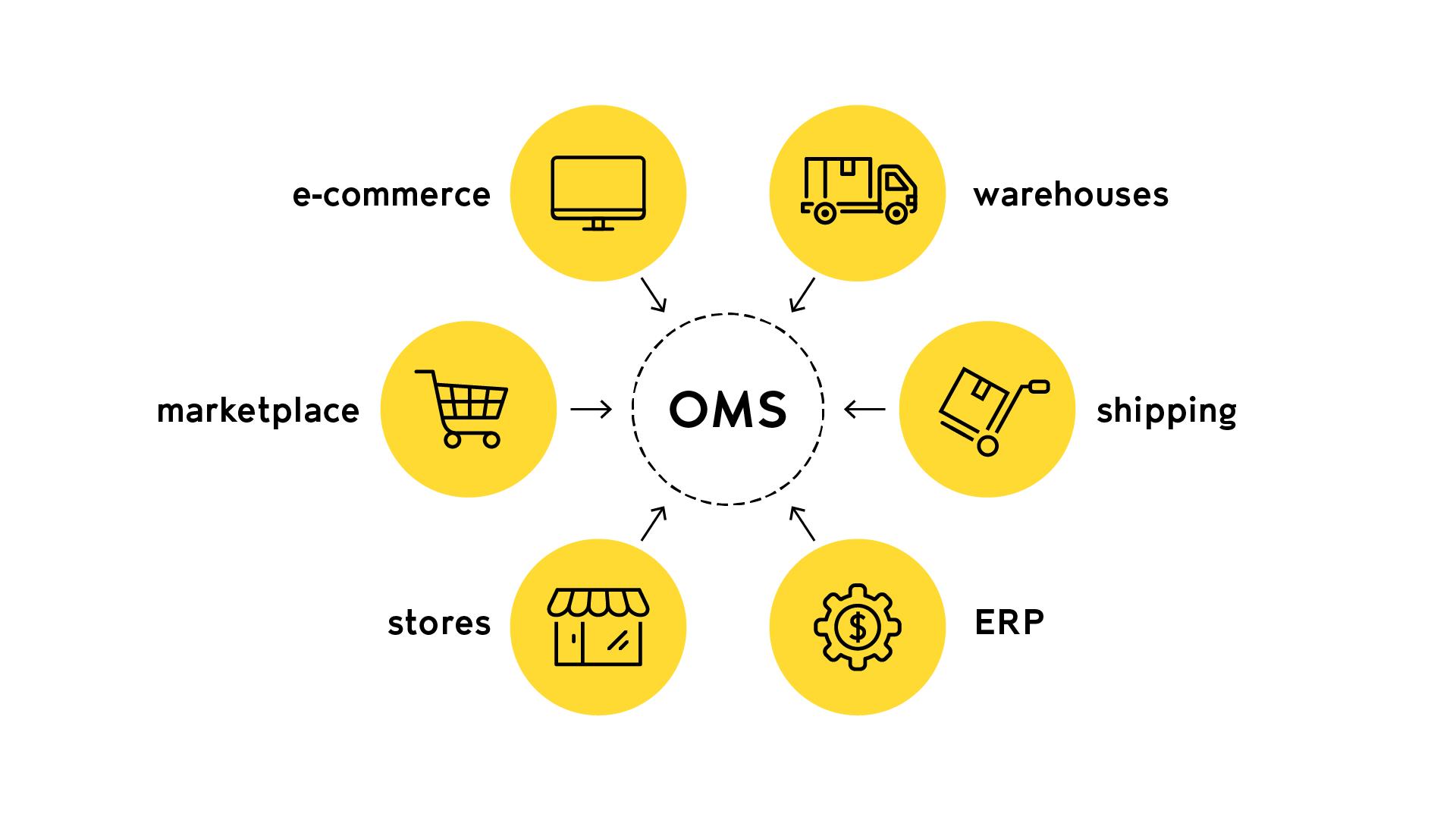 order management system eommerce