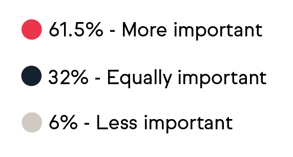 Over 61.5% of artists said it's more important, 32% said it's equally important and only 6% said it's less important