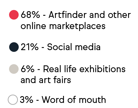 68% of artists aid Artfinder and other online marketplaces; 21% said social media; 6% said real life exhibitions and fairs; 3% said word of mouth
