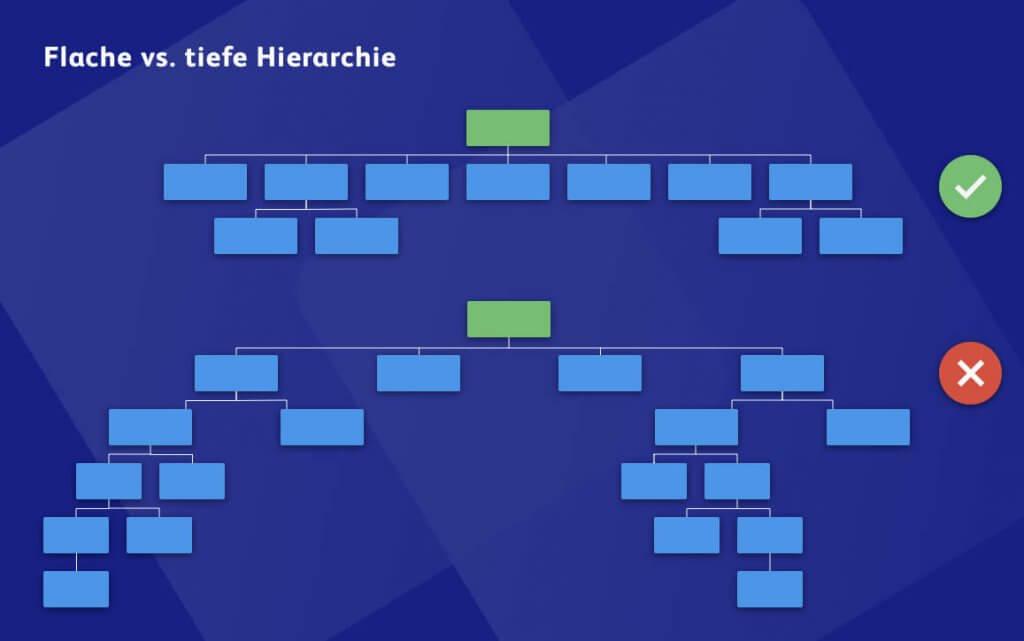 Flache vs. tiefe Hierarchie bei der Planung der Website-Struktur