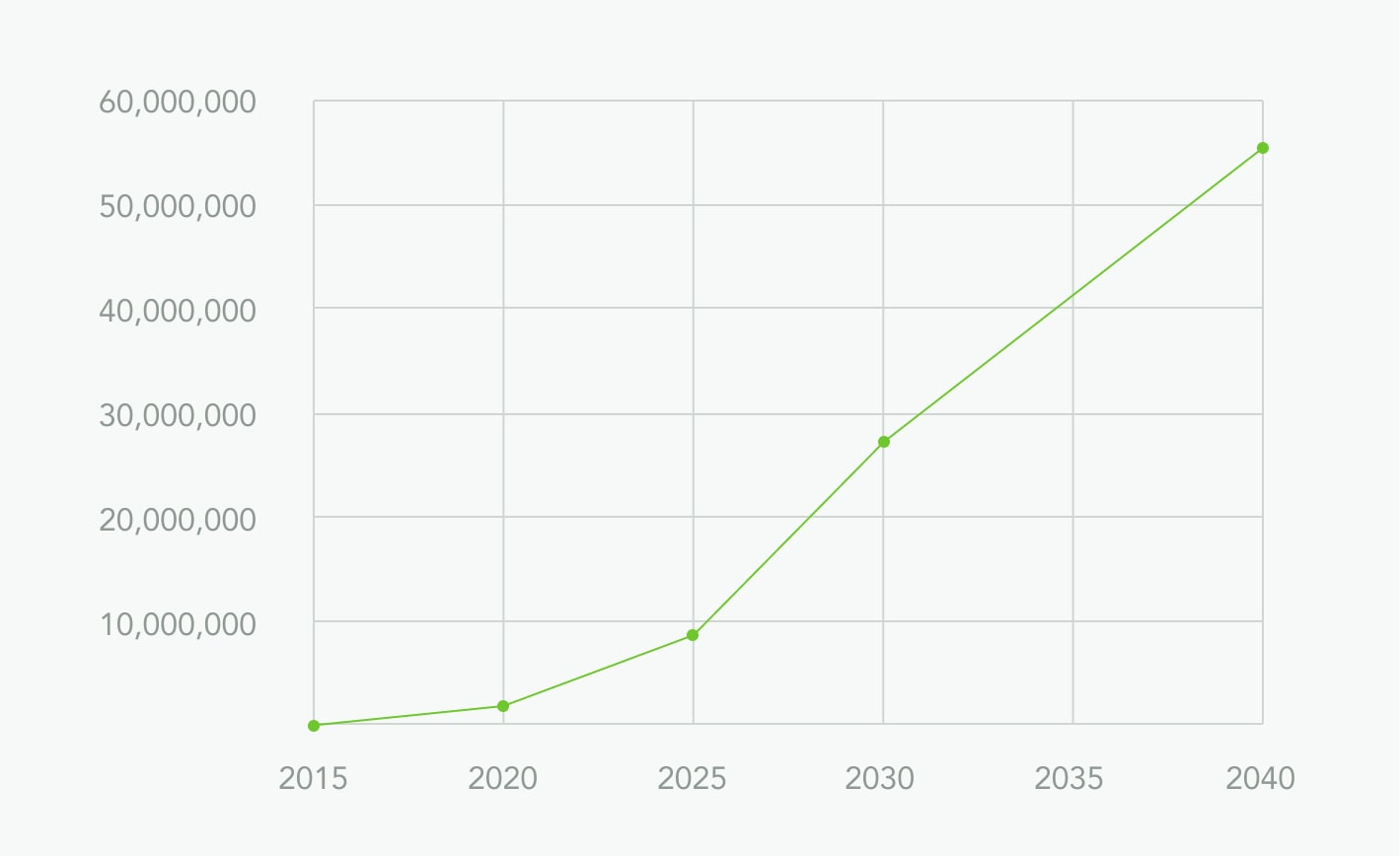 Electric Vehicle Projected Growth Graphic