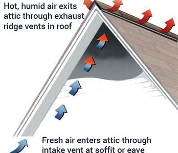 How roofing works