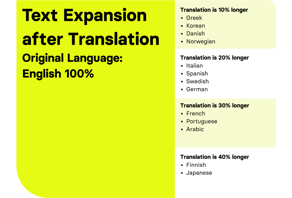 When translating text, the text often gets longer or short. For example 100 characters in an English copy turn out to be 120 characters when translated to German.