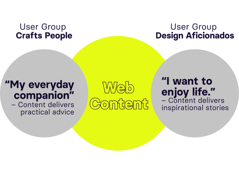 Each user group has different interests – so we serve them with different topics on our website.