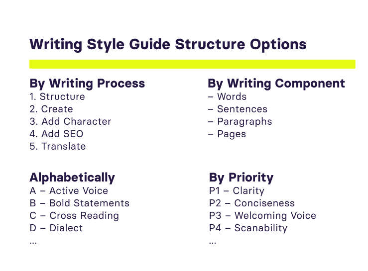 Four different ways of structuring writing guidelines: By process, by component, by relevance or by seardhable topics.