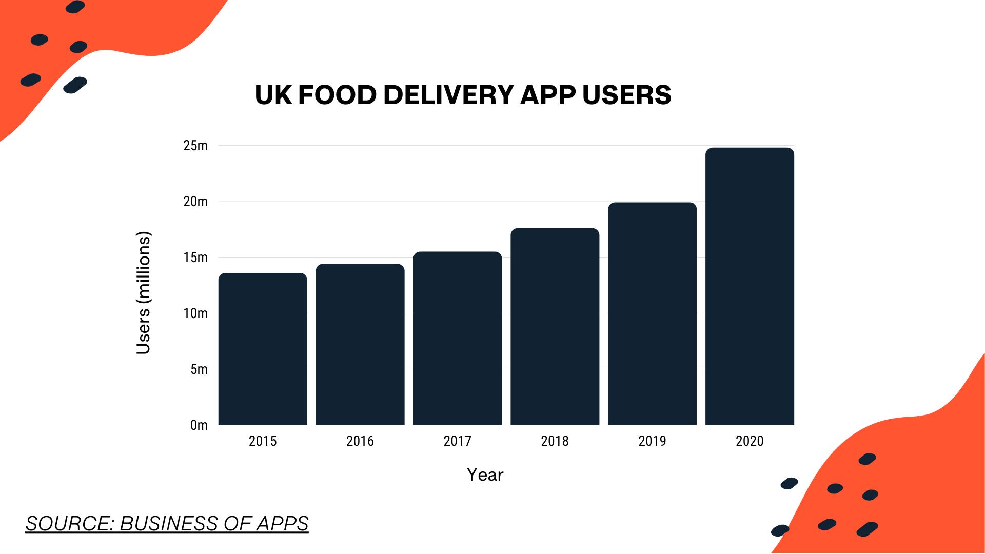 food delivery aggregators uk