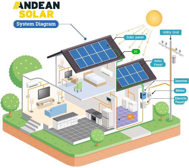 Andean Solar