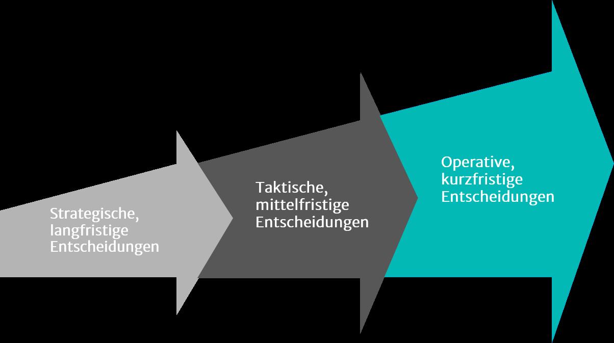 Illustration zu Supply Chain Management