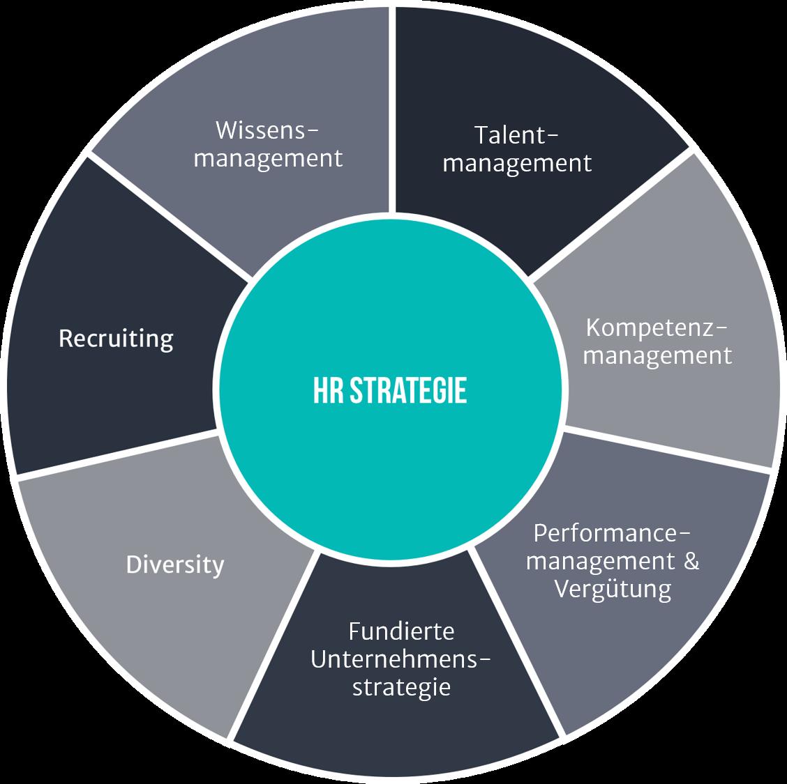 Illustration zu HR Strategie