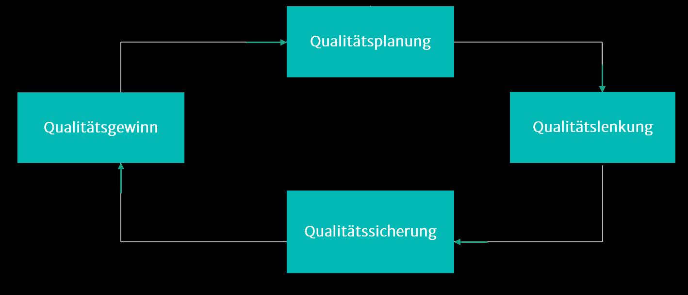 Illustration zu Qualitätsmanagement