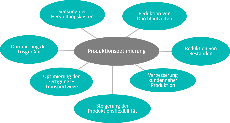 Illustration zu Produktionsoptimierung