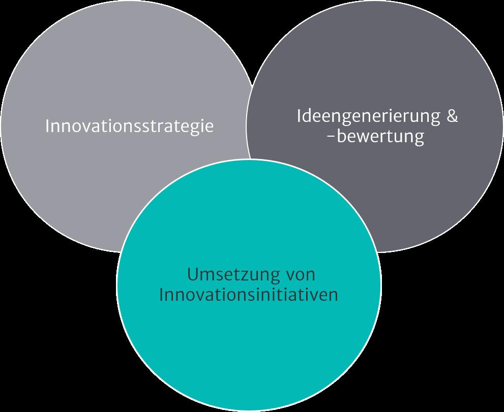Illustration zu Innovationsmanagement